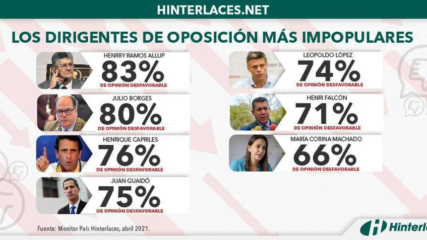Estos son los dirigentes más impopulares de la oposición venezolana